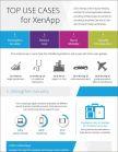 De 4 belangrijkste use cases voor XenApp