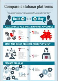 oracle-database-platform--build-vs_-buy