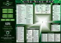security-leadership--ciso-mind-map-_-security-operations-center-soc