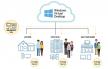 Eenvoudig de Windows omgeving in de Cloud onderbrengen?