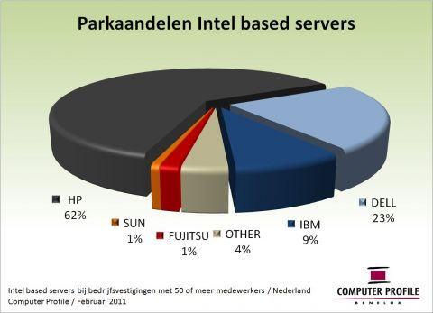 Parkaandelen Intel based servers