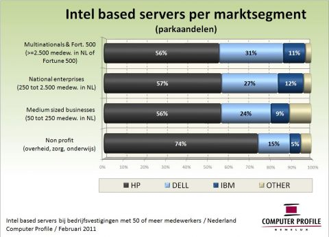 Intel based servers naar deelmarkt