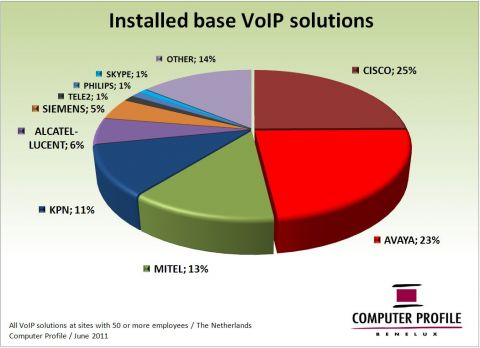 Installed base VoIP
