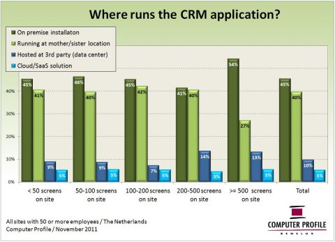 Waar draaien CRM-applicaties