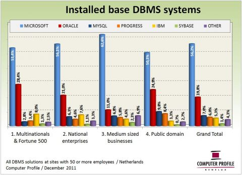 DBMS installed base