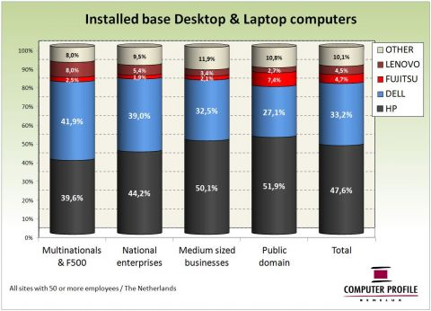 Installed base desktop en laptop computers