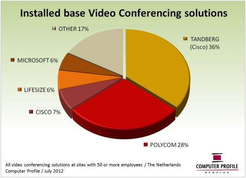 Installed base videoconferencing-oplossingen