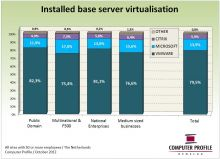 Installed base servervirtualisatie