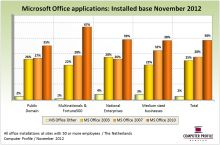 Installed base Microsoft Office-applicaties
