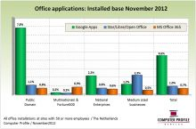 Installed base kantoorapplicaties