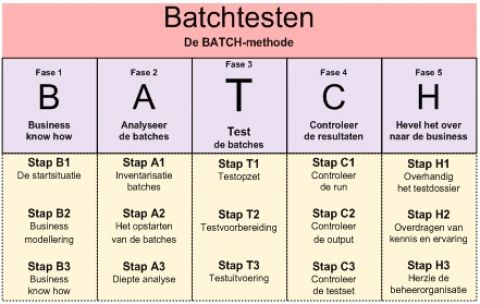 BATCH-methode