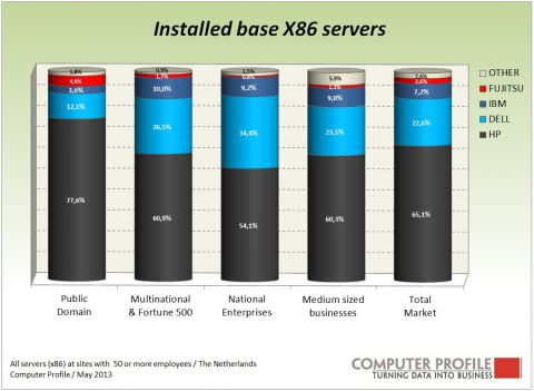 Installed base x86-servers