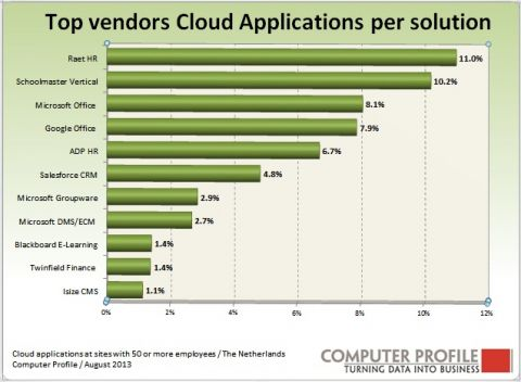 Top leveranciers cloudapplicaties