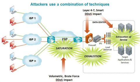 Attackers use a combination of techniques