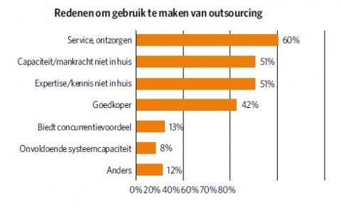 Grafiek Redenen outsourcing