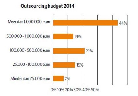Grafiek budget outsourcing