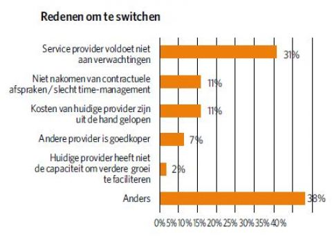 Grafiek switchen outsourcing