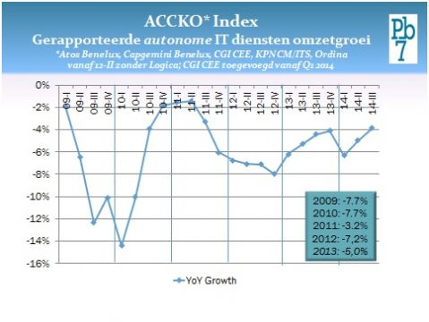 ACCKO Index Pb7 Q3 2014