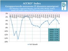 ACCKO Index Pb7 Research Q2 2015