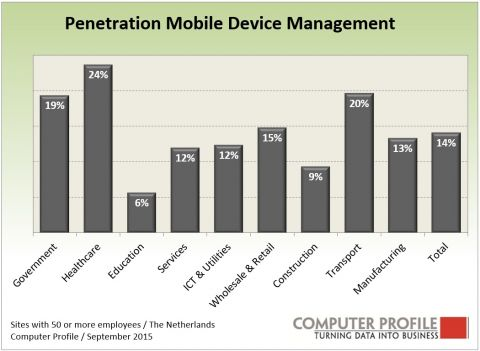 Penetratie mobile device management-oplossingen