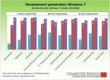 Ontwikkeling penetratie Windows 7