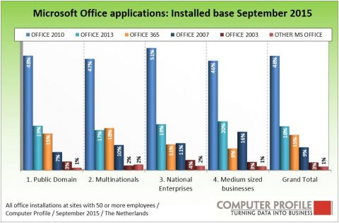 Installed base Microsoft Office