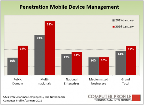 Penetratie Mobile Device Management