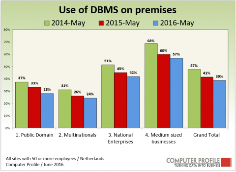 Penetratie on premise DBMS