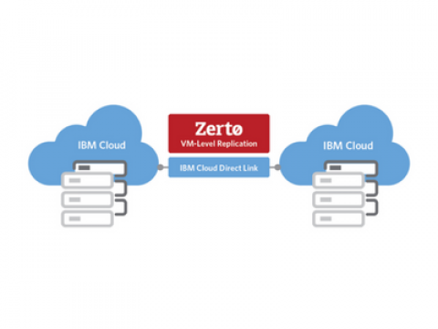 Zerto Virtual Replication beschermt workloads in de IBM Cloud