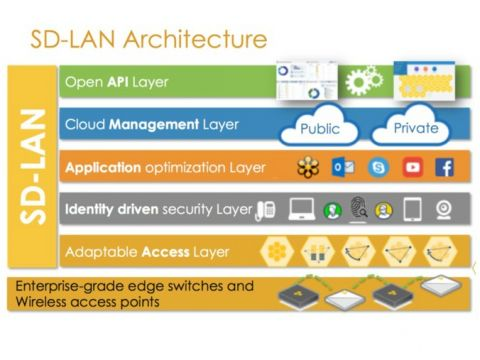 Aerohive introduceert oplossing voor software defined LAN's