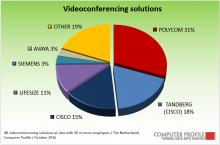 Leveranciers videoconferencing
