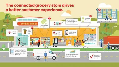 Verizon verandert Ahold filialen in smart stores
