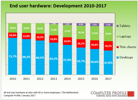 Ontwikkeling end user hardware 2010-2017