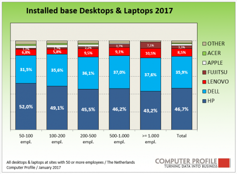 Installed base desktops en laptops