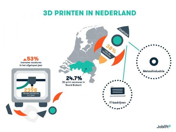 bf330644a44 In het afgelopen jaar werden in totaal 1451 vacatures op het gebied van  3D-printen geplaatst. Dat is een groei van 53 procent ten opzichte van een  jaar ...